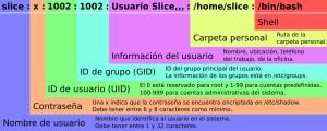 Chuleta para /etc/passwd