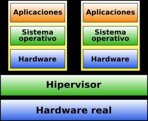 Virtualización Tipo 1