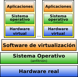 Virtualización Tipo 2