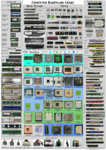 Guía visual de hardware