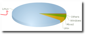 Sistemas operativos usados en el TOP500