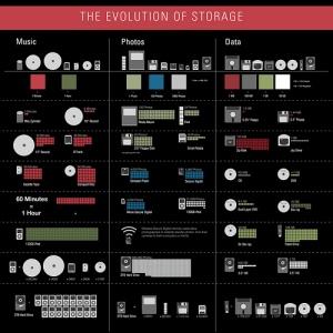 Evolución del almacenamiento v4